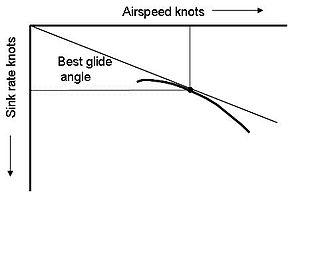 Polar curve (aerodynamics) - Polar curve showing glide angle for best glide