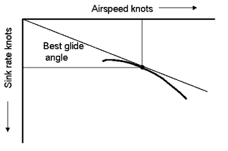 Gliding flight - Polar curve showing glide angle for best glide