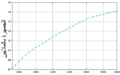 Population of Taiwan since 1978.ar.png