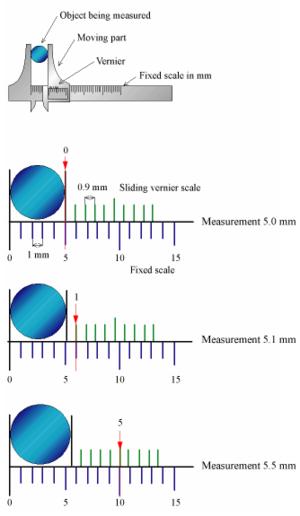Vernier scale - Image: Principle vernier