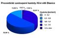 Procentické zastoupení hustoty říční sítě Vlašimské Blanice.png