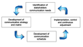 Process for communication management.png