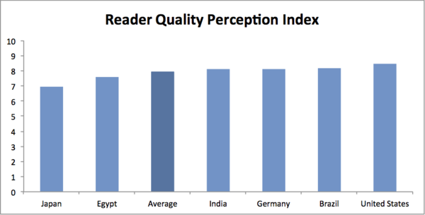 Quality Perception Index - Wikipedia Readers Study 2011.png