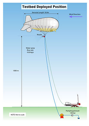 Solar radiation management - Stratospheric Particle Injection for Climate Engineering