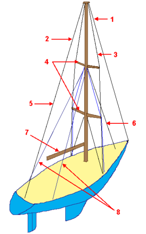 Guy-wire - A yacht's mast is supported by shrouds and stays - nautical equivalents of guy wires.