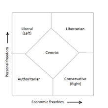 graphic regarding Political Party Quiz for Students Printable named Nolan Chart - Wikipedia