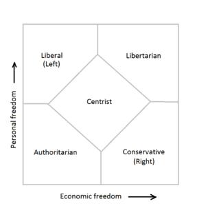 Nolan Chart - Simplified Nolan chart