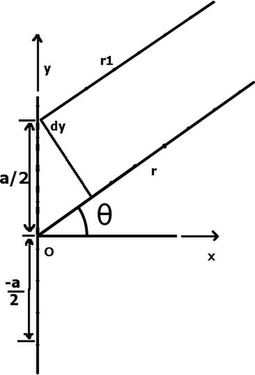 Parabolic antenna - The Reader Wiki, Reader View of Wikipedia