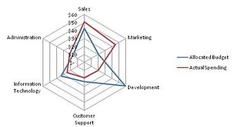 Radar chart - This spider chart represents the allocated budget versus actual spending for a given organization.