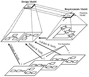 Systems modeling - Static, dynamic, and requirements models for systems partition.