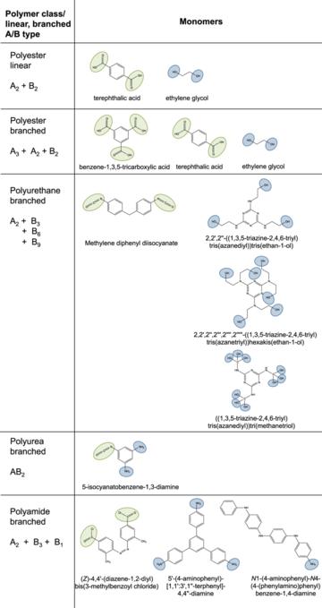 Step-growth polymerization - Wikipedia