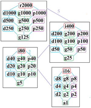 Chiliagon - The symmetries of a regular chiliagon. Light blue lines show subgroups of index 2. The 4 boxed subgraphs are positionally related by index 5 subgroups.