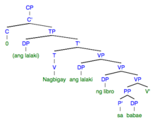 Tagalog grammar wikipedia 13a syntax tree adapted from sabbagh 2014 70 55 made with httpmshangsyntree ccuart Images