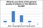 TMIG 2012 Survey - What do you think of the quality of articles in This Month in GLAM?.png