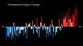 Temperature Bar Chart Asia-China-Jiangsu-1901-2020--2021-07-13.png