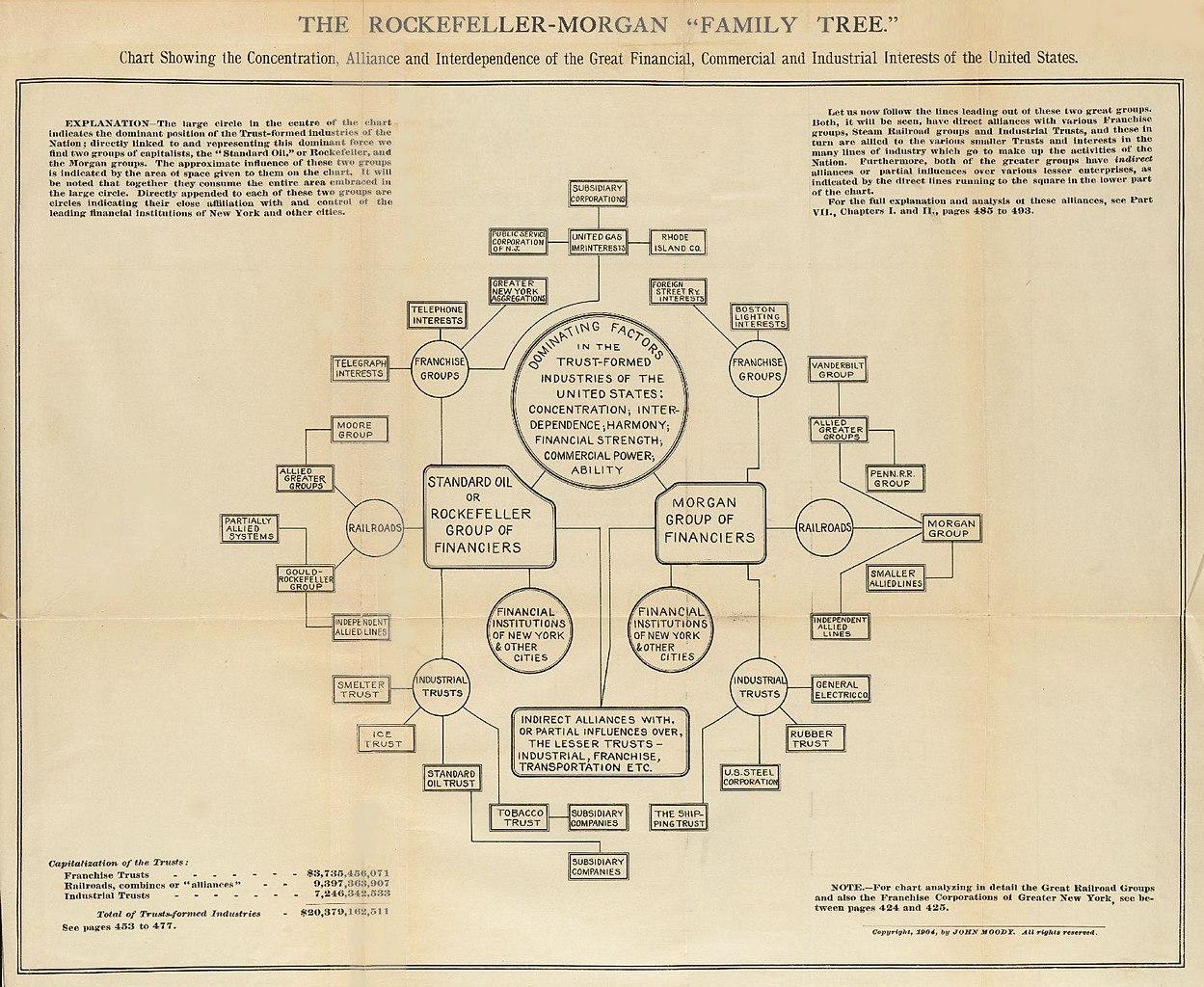 File The Rockefeller Morgan Family Tree 1904 Jpg