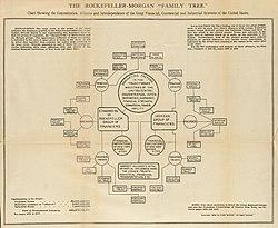 The Rockefeller-Morgan Family Tree, 1904.jpg