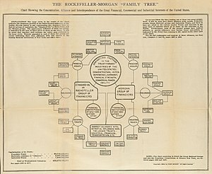 Trust (business) - The Rockefeller-Morgan Family Tree (1904), which depicts how the largest trusts at the turn of the 20th century were in turn connected to each other.