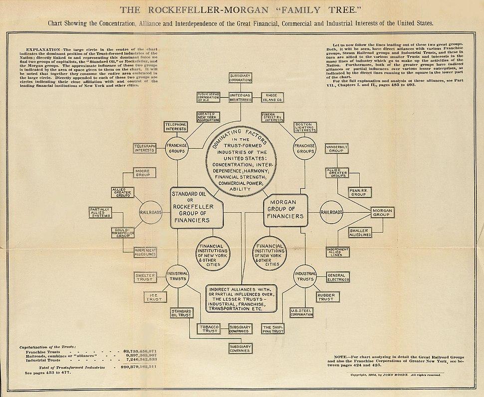 The Rockefeller-Morgan Family Tree, 1904