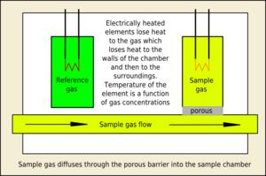 Helium analyzer - Principle of the thermal conductivity gas analyzer