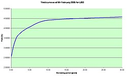 250px-USD_yield_curve_09_02_ ...