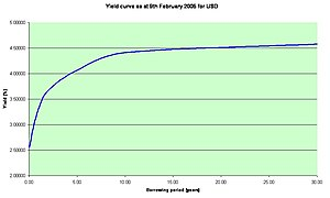 Yield curve - The US dollar yield curve as of February 9, 2005. The curve has a typical upward sloping shape.