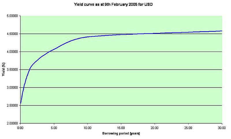 How to calculate bond yield to maturity by hand