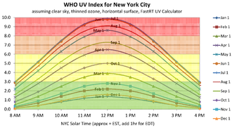 Ultraviolet index - Typical variation of UV Index by time of day and time of year, based on FastRT UV Calculator