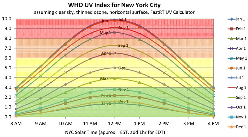 Datei:UV Index NYC.png