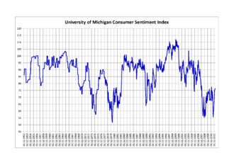 University of Michigan Consumer Sentiment Index - University of Michigan Consumer Sentiment Index 1952–2012