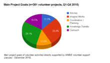 Volunteers projects supported by WMDE 2015, by main project goal