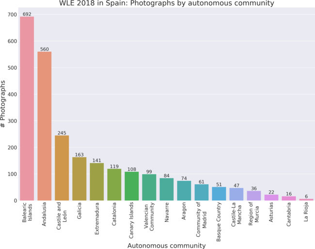 Photographs by autonomous community in Wiki Loves Earth 2018 in Spain.
