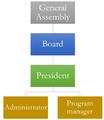 WM AM proposed staff organogram for APG 2015-2016.png