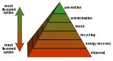 Pyramid diagram showing ways of dealing with waste with the most important ones towards the top