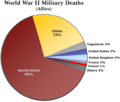 WorldWarII-MilitaryDeaths-Allies-Piechart.png