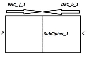 Meet-in-the-middle attack - An illustration of 1D-MITM attack