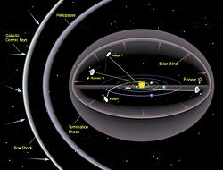 meaning of heliosphere