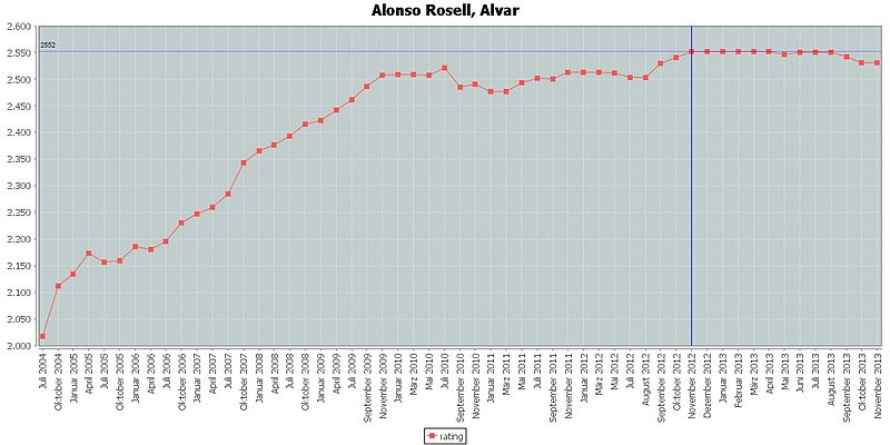 Alonso Rosell, Alvar rating.jpg