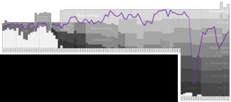 SV Austria Salzburg - Historical chart of Austria Salzburg league performance