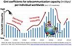 BandwidthInequality1986-2014.jpg