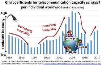 Digital divide - Image: Bandwidth Inequality 1986 2014