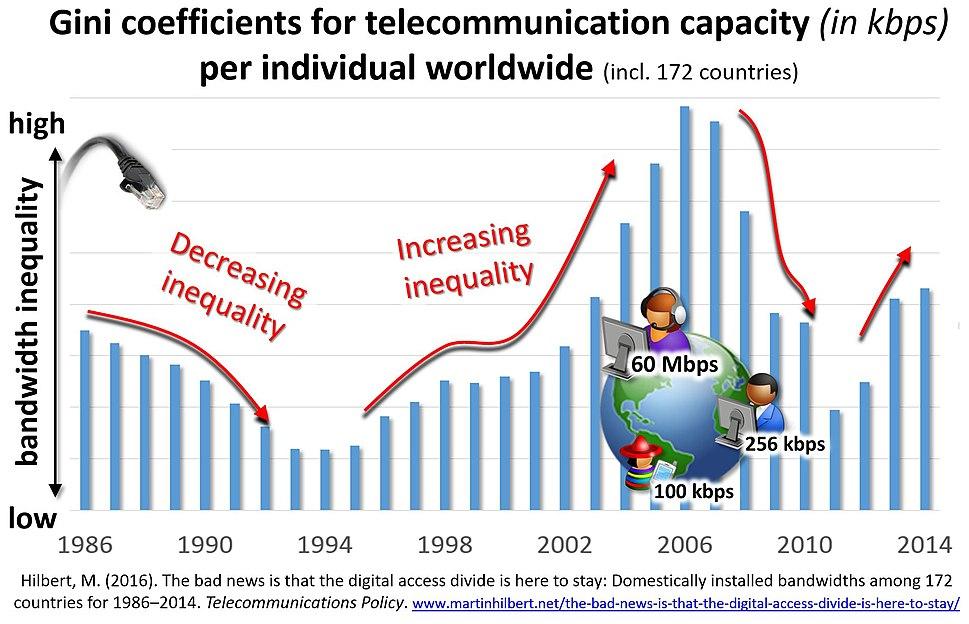 BandwidthInequality1986-2014