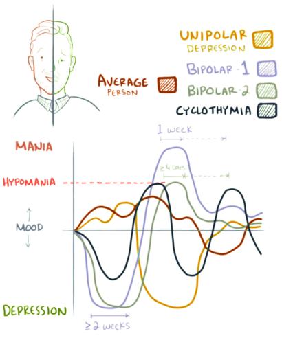 Bipolar mood shifts.png