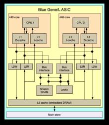 220px-Blue_Gene_L_ASIC.png