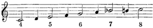 Britannica Trumpet Scale with Clarino Mouthpiece.png