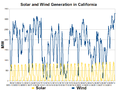 California Solar and Wind Generation-2012-06.png