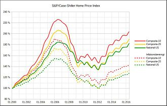 Case–Shiller index - Case–Shiller home price indices, absolute and inflation adjusted, 2000–2016.