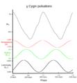 Chi Cygni pulsations.png