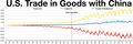 China USA trade.png