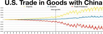 Criticism of the World Trade Organization - China USA trade